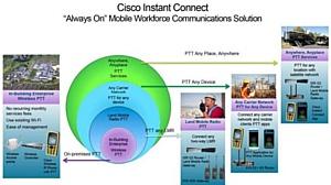 �������: � Cisco Instant Connect �� ������ �� ����� � ������ � ��������������!