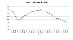 Индекс кредитного здоровья снизился до 96 пунктов