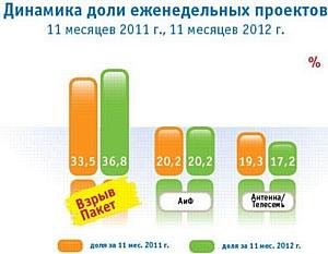 Итоги 11 месяцев 2012 года: обзор рекламного рынка прессы