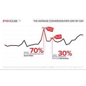 Ретаргетеры ожидают всплеска потребительской активности в «Черную пятницу» и «Киберпонедельник»