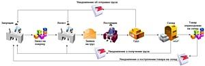 Грузы в оптовой торговле: автоматизация бизнес-процессов