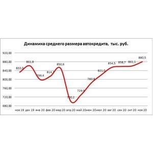 НБКИ: в ноябре средний размер автокредита составил 880,5 тыс. руб.