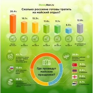 MoneyMan: 29,8% пользователей сервисов онлайн-кредитования отправятся за границу на праздники