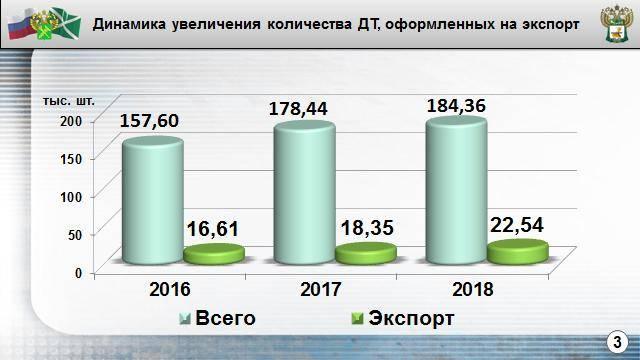 Предварительные итоги работы в 2018 году подвели смоленские  таможенники