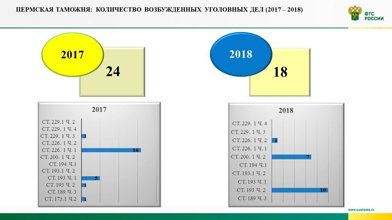 Пермская таможня: итоги правоохранительной деятельности за 2018 год