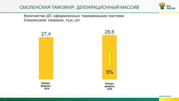 Более 25 миллиардов рублей перечислила в бюджет Смоленская таможня за январь-февраль 2019 года