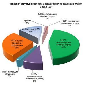 Экспорт томской древесины в 2018 году увеличился в полтора раза