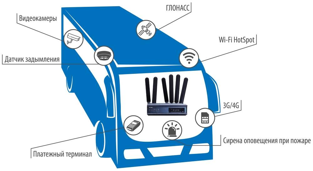 Инсотел: маршрутизаторы DWM-321 и DWM-321D
