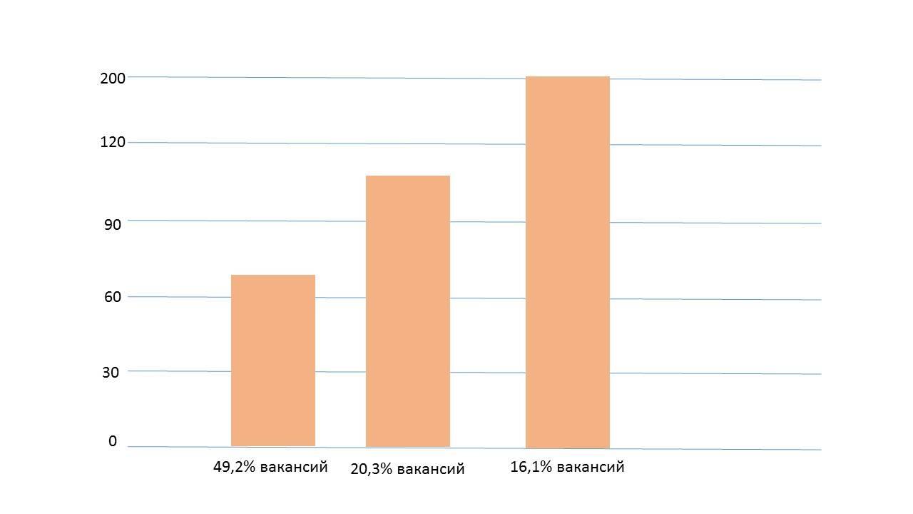 Какой уровень востребованности PHP разработчиков на 1 кв. 2019 года?