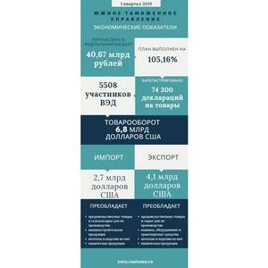Более 40 млрд рублей перечислено таможенными органами ЮТУ в федеральный бюджет в 1 квартале 2019 г