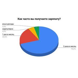 «Займер»: молодежь и пенсионеры не знают норм ТК РФ