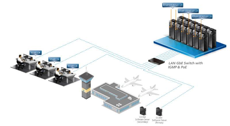 2K DVI-D Dual Link KVM over IP Extender KE6910, KE6912 Aten расширяют линейку KE