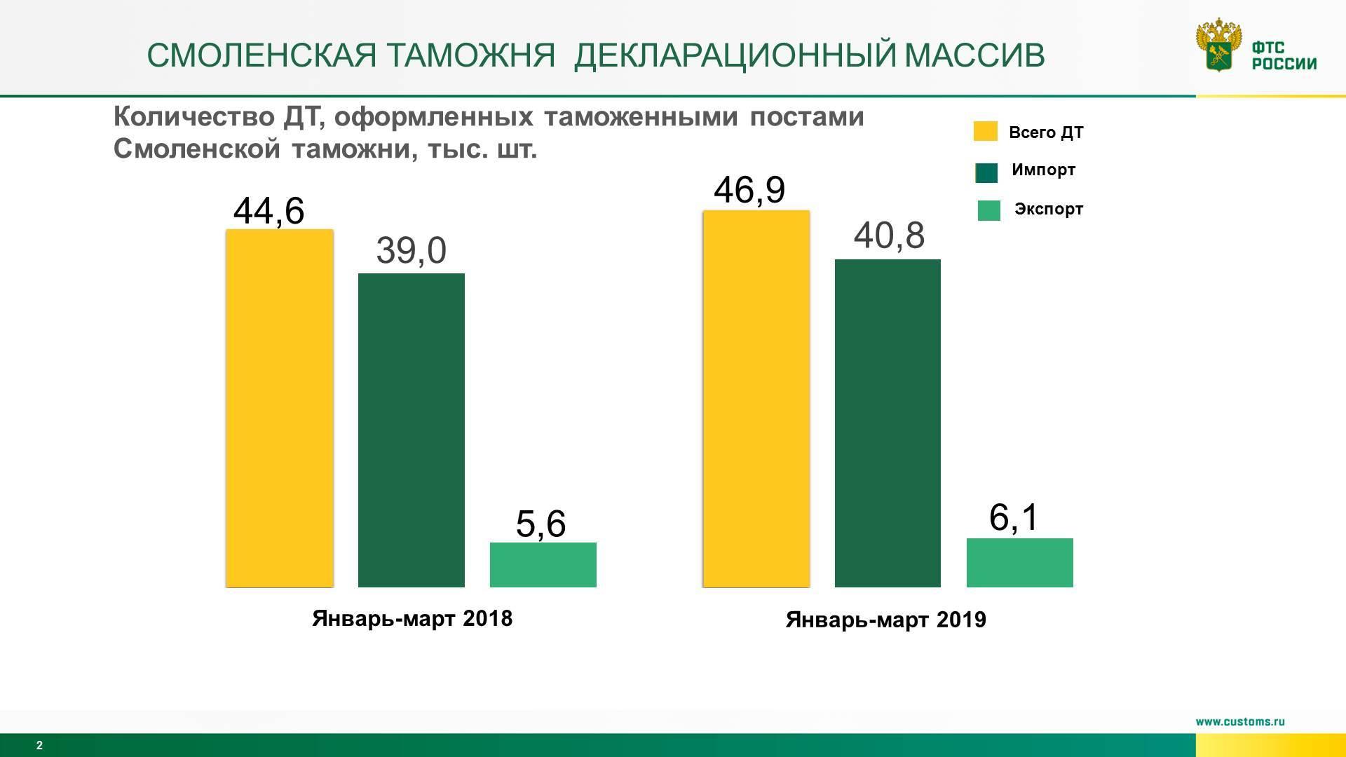 Смоленская таможня увеличила поступления в бюджет страны на 20 %