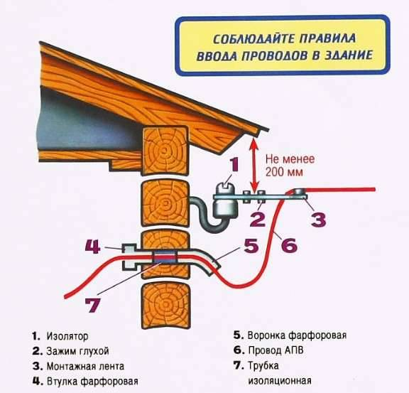 общие правила ввода Сип провода