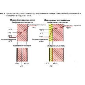 Изменение нормативов по коэффициентам сопротивления теплопередаче в регионах