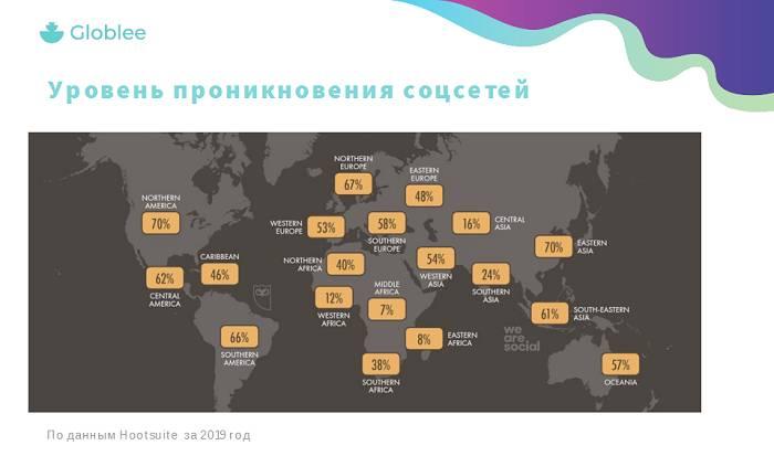 Globlee публикует данные об использовании социальных сетей в России за первое полугодие 2019 года