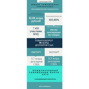 Более 80 млрд руб. перечислено таможенными органами ЮТУ в федеральный бюджет в 1 полугодии 2019 года