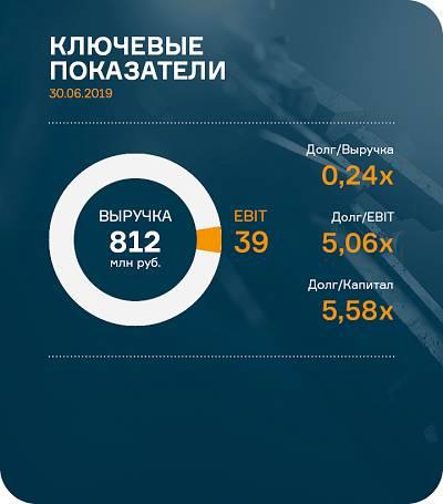 Финансовые итоги НЗРМ в аналитическом покрытии за 6 месяцев 2019 г.