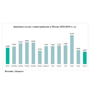 Спрос на новостройки Москвы откатился к уровню 2017 года
