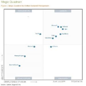 Microsoft – лидер магического квадранта Gartner в области UEM-решений