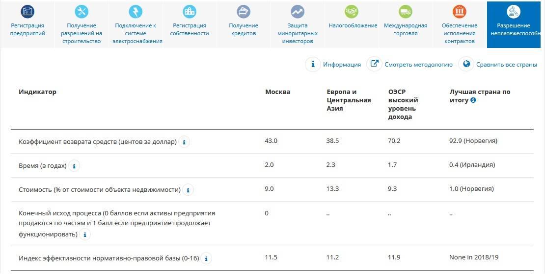 Россия поднялась на 28-ю строчку рейтинга Doing Business