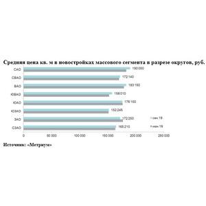 Итоги III квартала на рынке новостроек Москвы массового сегмента