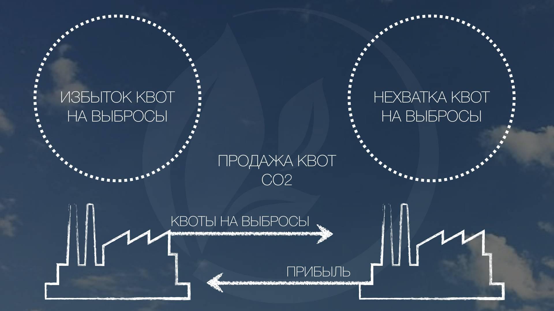 Финансовые продукты проекта «Природные очистительные заводы»