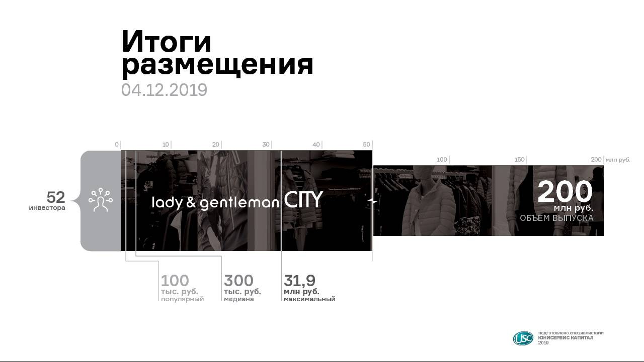 Частные инвесторы вложили всеть lady &gentleman CITY 200 млн рублей