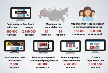 LG Electronics и RaceRoom Russia подвели итоги уходящего года