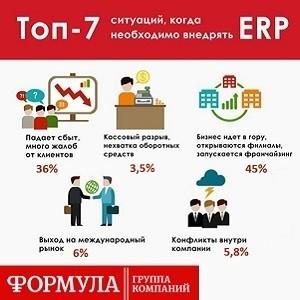 Аналитика: популярные вопросы при выборе и поддержке ERP-систем