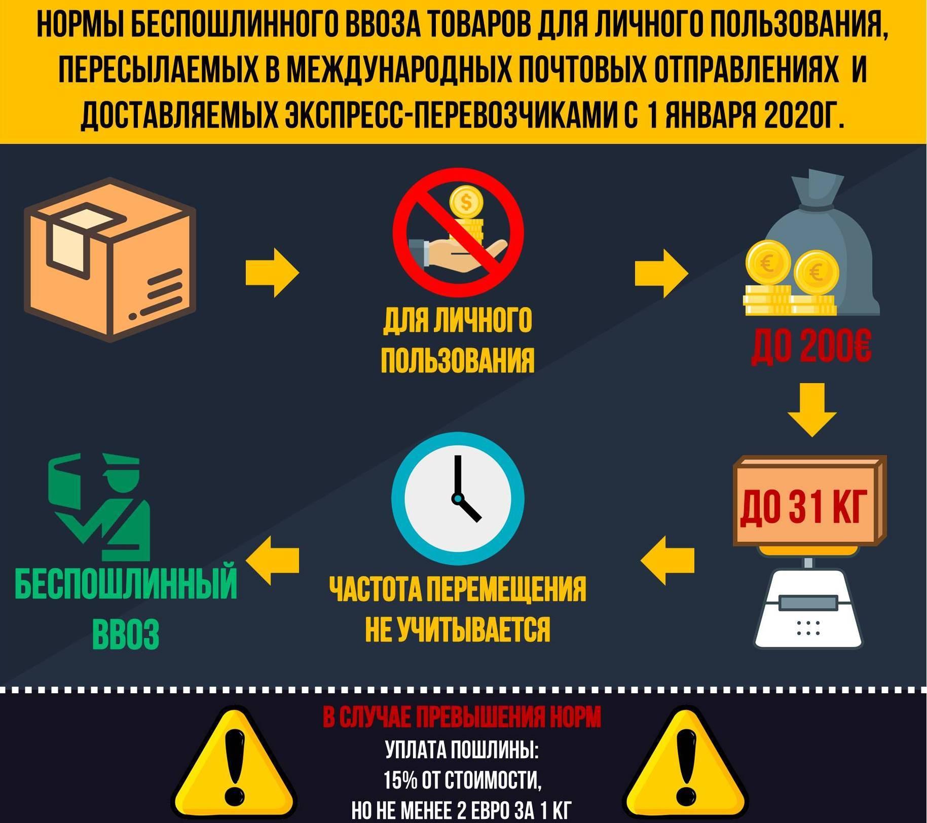 Внуковская таможня о новых нормах беспошлинного провоза товаров
