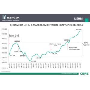 Небывалый рост цен снизил спрос на новостройки в Москве