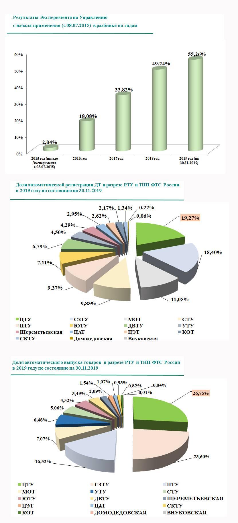 На Консультативном совете ЦТУ обсудили перспективы создания ЦЭТ