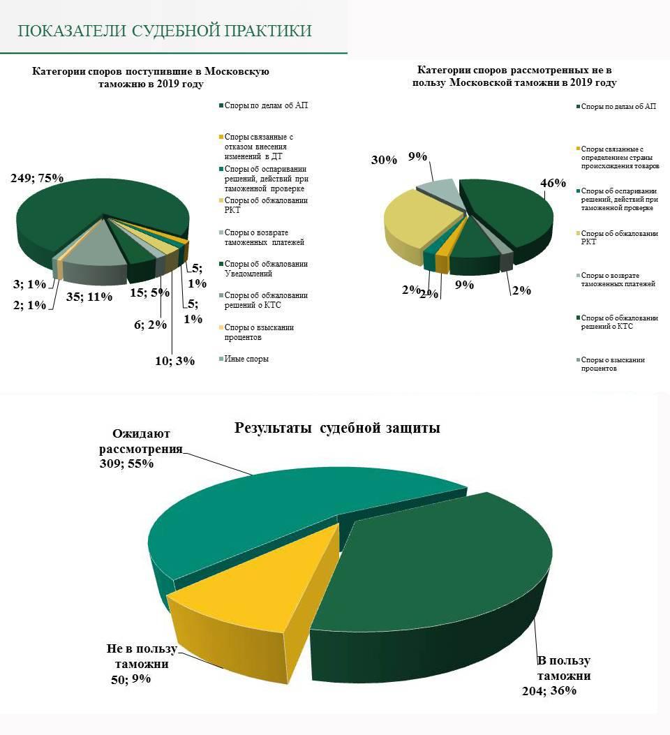 За 2019 год Московской таможней перечислено в бюджет 55 995 млн руб.