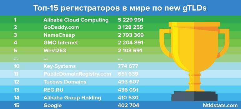 Reg.ru улучшил позиции по new gTLDs среди мировых регистраторов