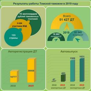Томская таможня: перечисления в федеральный бюджет выросли в 2 раза