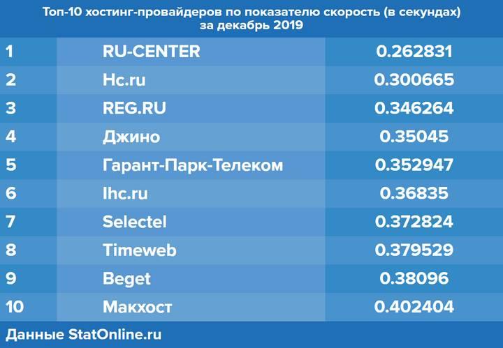 Новая метрика на StatOnline.ru: оценка скорости отклика сайтов