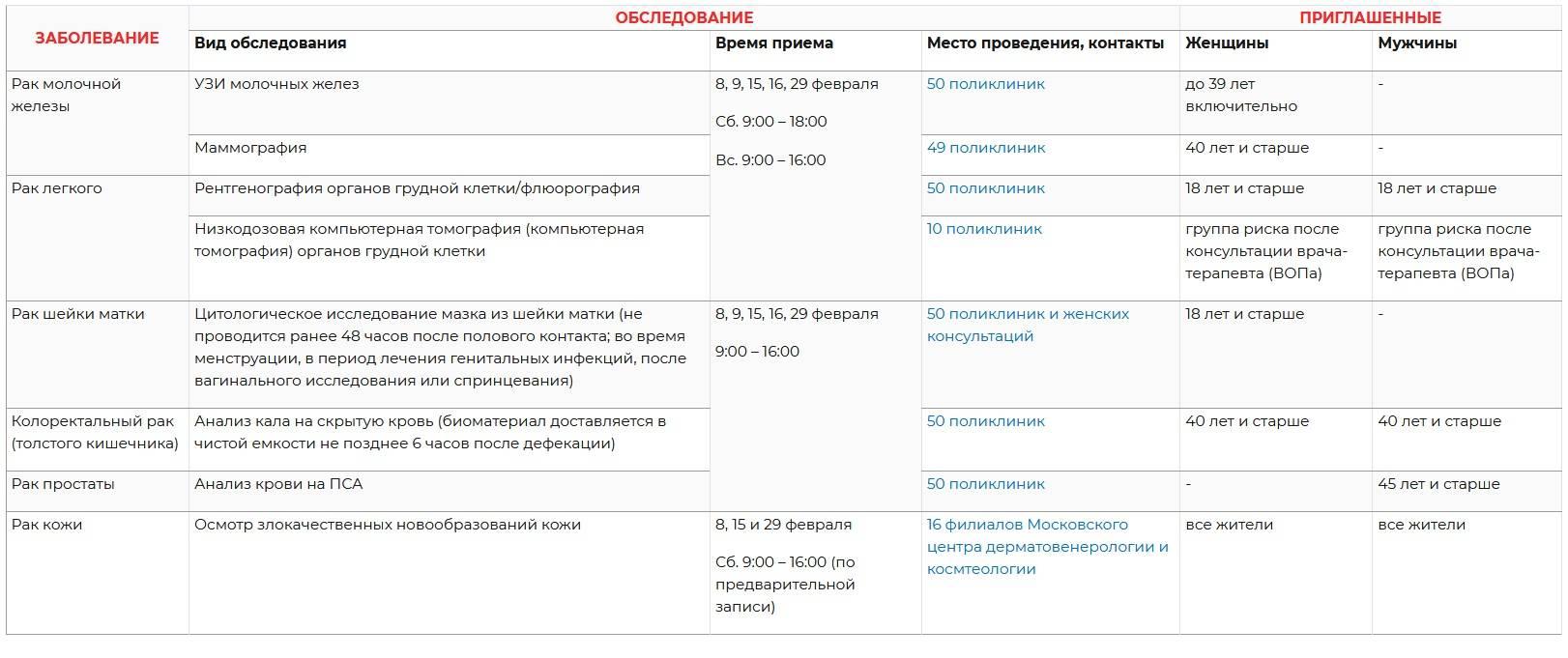 В Москве в феврале можно бесплатно пройти онкоскрининг