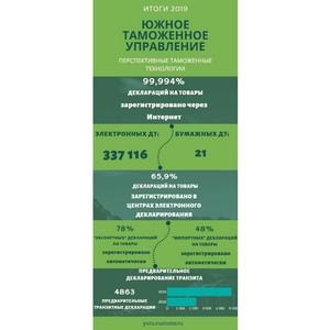 ЮТУ: автоматический выпуск товаров увеличился в два раза