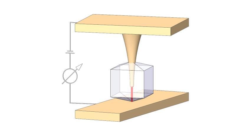 Схема нанопереключателя. К кристаллу VO2 с внедренной кремниевой иглой подается электрическое напряжение, в результате чего в нем формируется тонкий проводящий канал. Victor Ya. Prinz et.al./Nanoscale