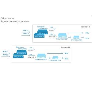 Интеграция локального контента в ОТТ вещание