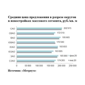 «Метриум»: Итоги февраля на рынке новостроек массового сегмента Москвы