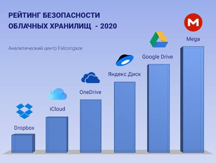 Самые безопасные облачные хранилища 2020