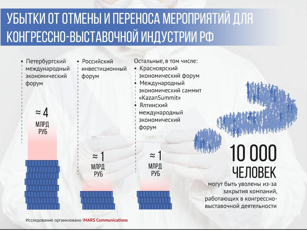 Сфера конгрессно-выставочной деятельности потеряет около 6 млрд рублей