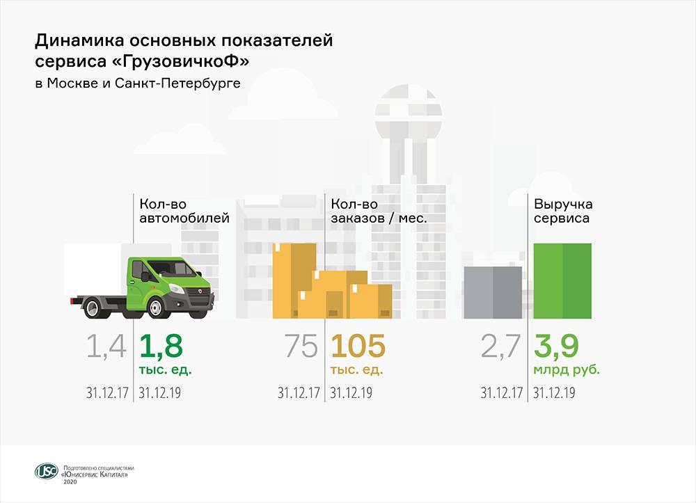 «ГрузовичкоФ-Центр» погасил дебютный выпуск облигаций