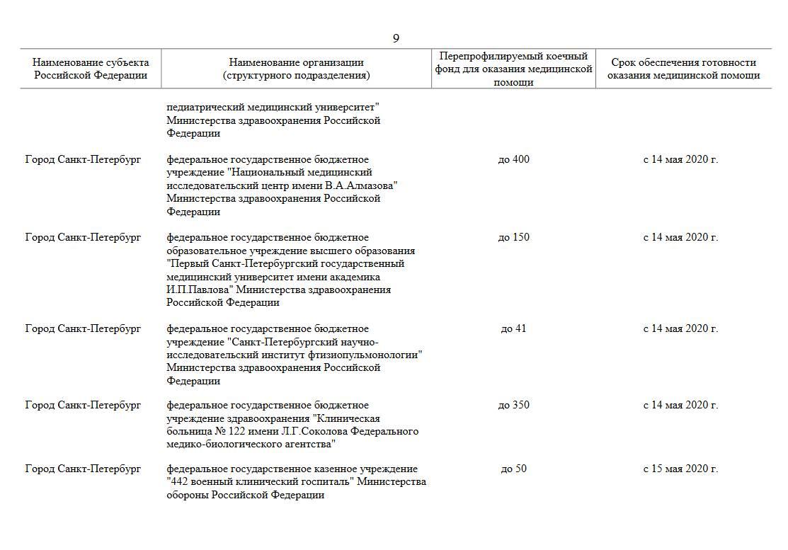 Список перепрофилируемых организаций для борьбы с Covid-19 в регионах