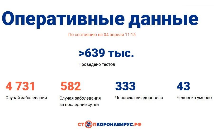 Изображения: портал СтопКоронавирус.РФ