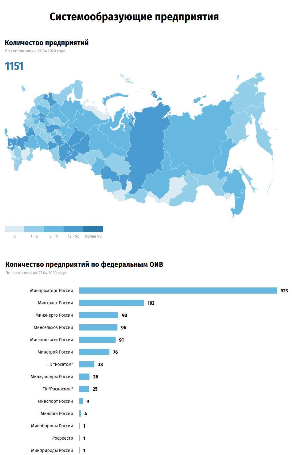 Минэкономразвития: Перечень системообразующих предприятий онлайн