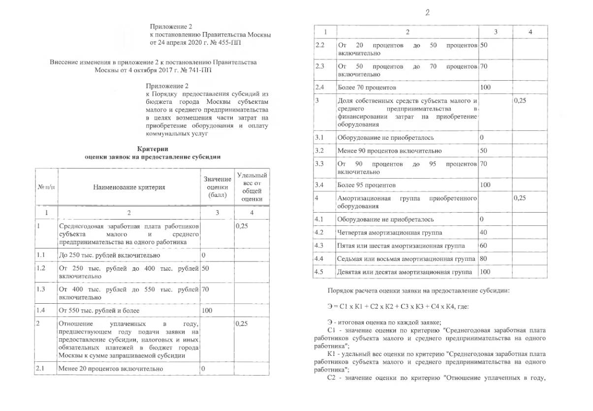 Москва выделит субсидии на поддержку социального предпринимательства