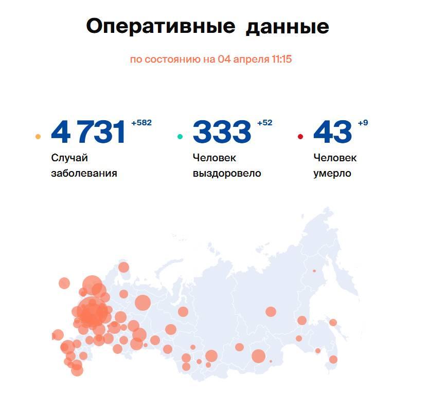 Covid-19: Оперативные данные по состоянию на 04 апреля 11:15